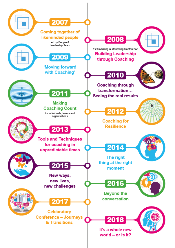 WME Coaching Conference Timeline 2018